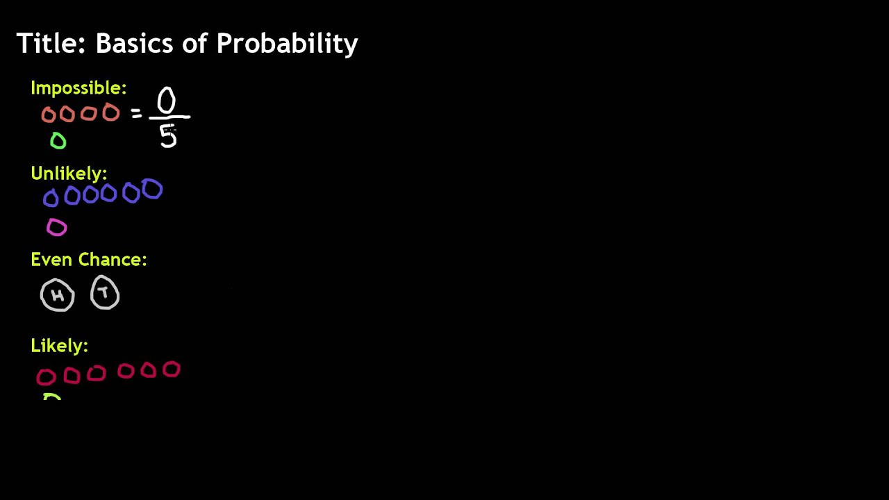 6th Grade Math Basics Of Probability Youtube