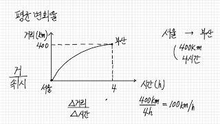 평균변화율과 순간변화율(미분계수)