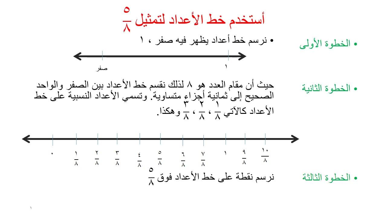 تمثيل الأعداد النسبية على خط الأعداد Youtube