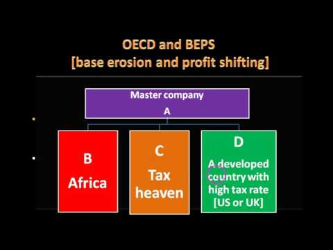 International organizations , OECD , UPSC ,IAS