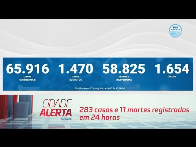 Coronavírus em AL: 283 casos e 11 mortes registradas em 24 horas