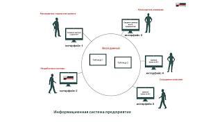RTT SYSTEM разрабатывает информационные системы.