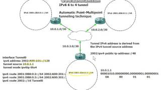 IPv6 6to4 Tunnel
