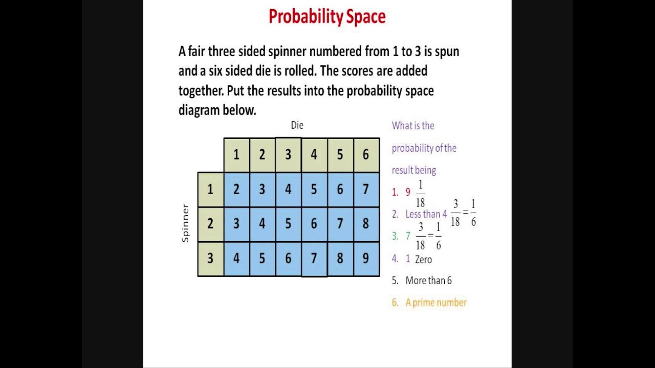 What Is A Space Diagram 36 Volt Golf Cart Battery Charger Wiring Gcse Revision Probability Youtube