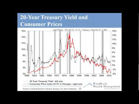 Forbes Columnist Forecasts the 10-Year Treasury Crashing to 1%
