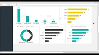 The hr recruitment dashboard template is an excel spreadsheet created for tracking 12 most important key performance indicators in recruitment. this s...