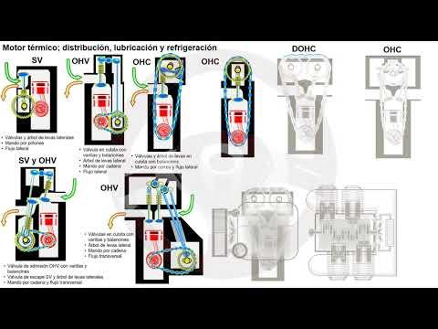 Evolución de los elementos del automóvil con motor térmico (3/7)