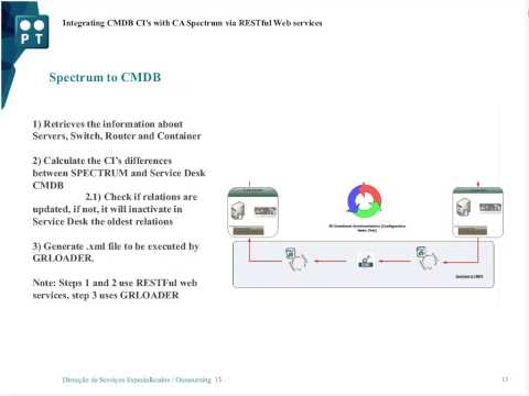 PAM Community Webcast May 2014 Integrating CMDB CIs w/ Spectrum using via RESTful using PAM