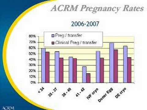 Sperm Donor Statistics