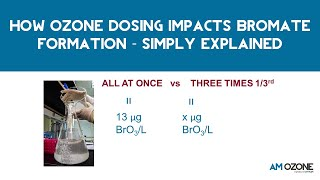 How ozone dosing impacts bromate formation - simply explained | AMOZONE