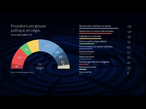 European Parliament elections: projected results as of 20:01 GMT