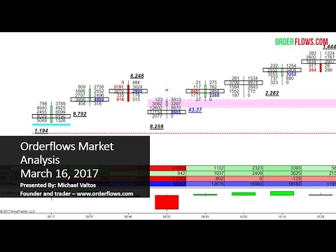 Forex Order Flow Indicator « TOP Binary Options for USA traders