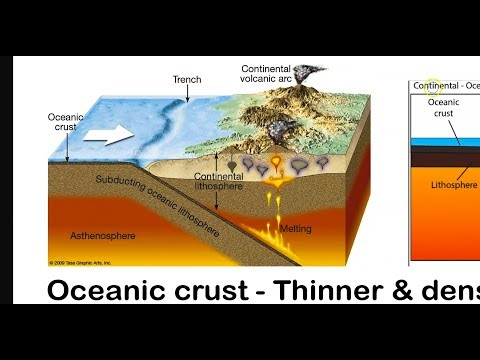 What Is Convergent Plate Boundary? Different Types, - oceanic & continental