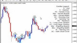 Forex Master Method - (Russ Horn) Candlestick Pattern Recognition Software