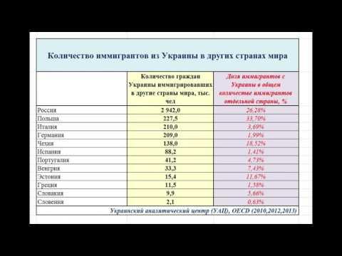Иммиграция с Украины и России в другие страны мира. ИНФОГРАФИКА