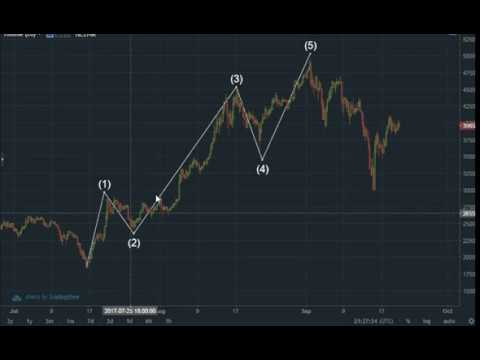 BTC Analysis: A Derisking Strategy