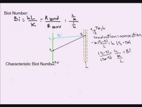 Transient Heat Transfer: Definitions