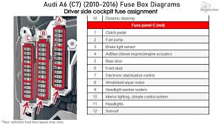 Audi A6 (C7) (2010-2016) Fuse Box Diagrams - YouTube | Audi Rs6 Fuse Box |  | YouTube