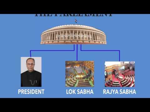 Class 6th/Social Science/Civics/Union Legislature of India