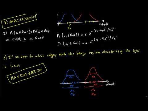 Expectation Maximization (EM algorithm) intuitive explanation