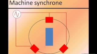 La machine synchrone