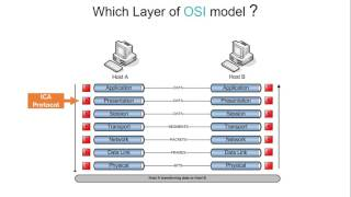 003 Understanding Independent Computing Architecture ICA