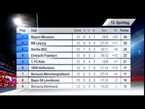 Fc Bayern Tabelle