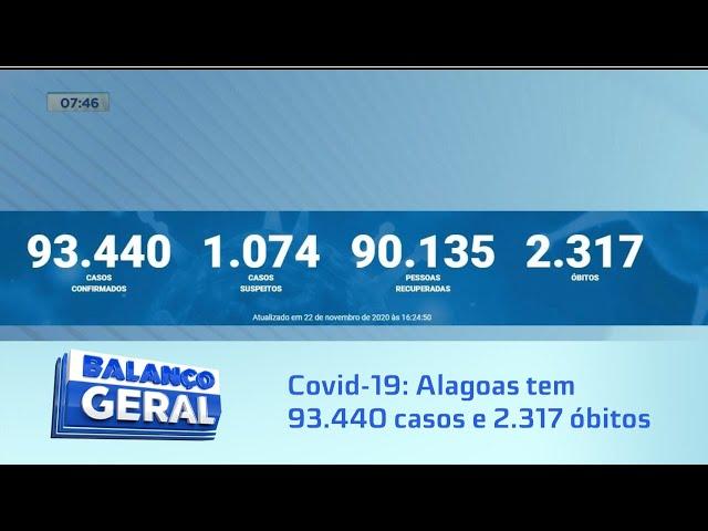 Covid-19: Alagoas tem 93.440 casos e 2.317 óbitos
