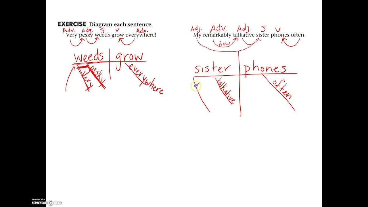 hight resolution of lesson 02 sentence diagramming simple sentences adjectives adverbs