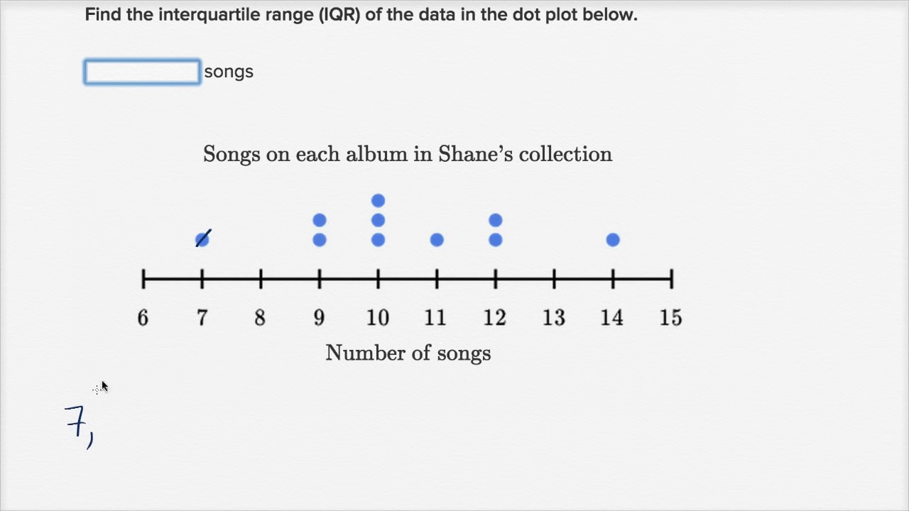 Range Of Data ~ How to calculate interquartile range iqr data and