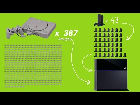 Evolution Of PlayStation Hardware (PS1 to PS4)