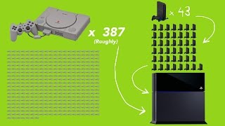 Download Evolution Of PlayStation Hardware (PS1 to PS4) Mp3 and Videos