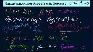 Множество значений функции-4