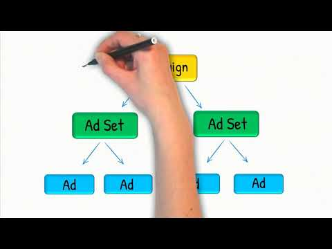#3 Facebook Ads for E commerce   The Ultimate MasterClass