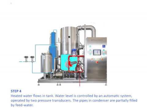 Water for Injection. How Vapor Compression Distiller works.