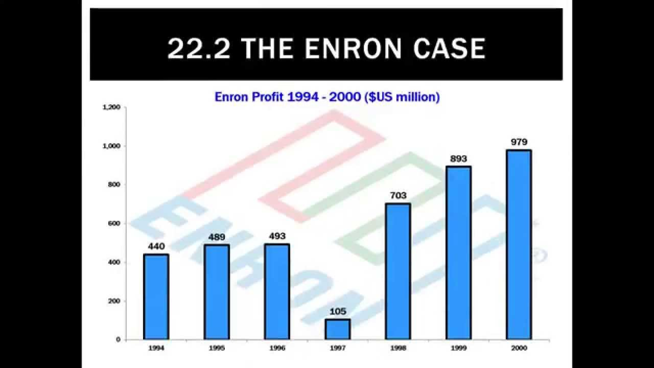 enron case study in ol1150 unit Essays - largest database of quality sample essays and research papers on enron case study questions.