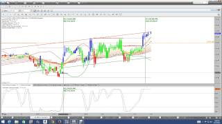 Nadex | Binary Options Scams| Binary Options Review | Best Binary Options Trading Signals
