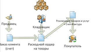 Курс 1С ERP Управление предприятием 2, Склады (теория ордерного учета)