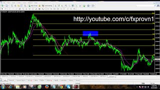 Forex trading for beginners: How to trade with Fibonacci Retracement