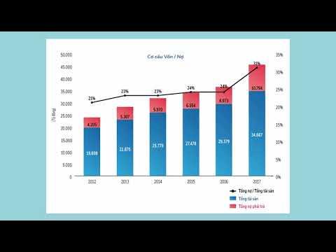 Vẽ tất cả các loại biểu đồ kinh doanh trên Excel