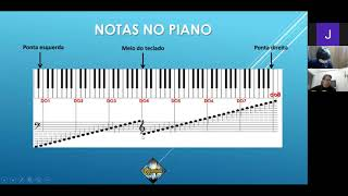 Teoria Musical - Aula 3 (Notas no Pentagrama e nos Instrumentos)