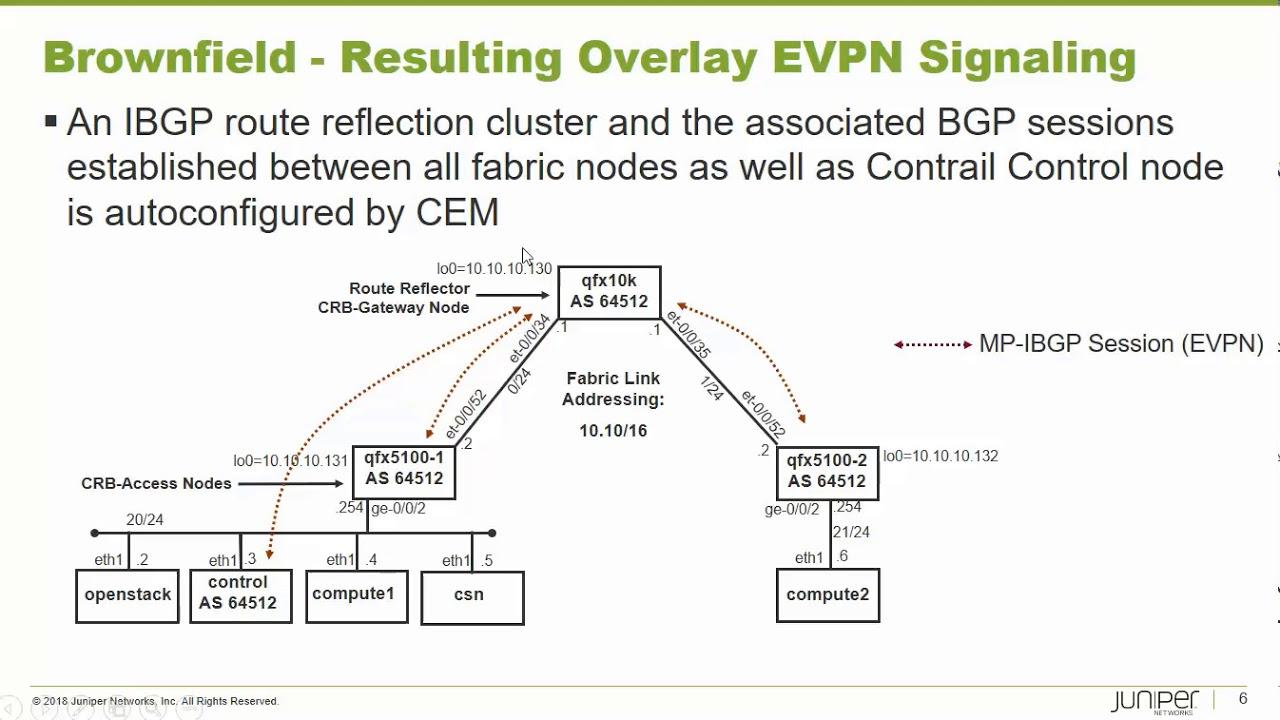 Juniper Show Evpn Routes