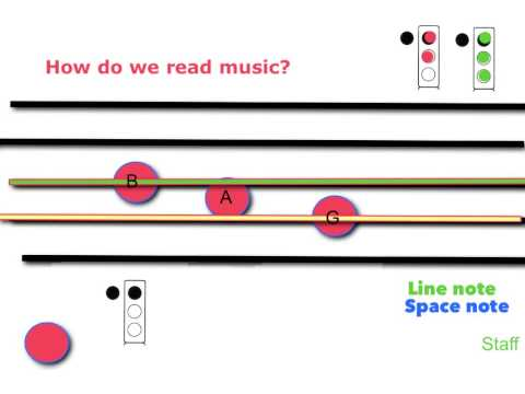 Reading Music 101 for Beginning Recorder
