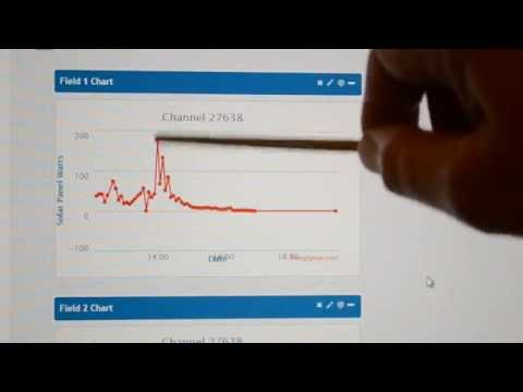 ESP8266 wifi Part2 - Getting & Sending data via Internet
