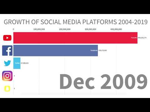 Growth of Social Media (Facebook, Youtube, Instagram, Twitter, Snapchat) 2004-2019