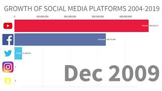 Growth of Social Media (Facebook, Youtube, Instagram, Twitter, Snapchat) 2004-2019