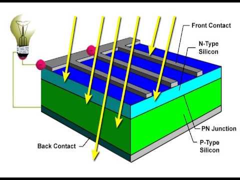 Solar Cell Animation Youtube
