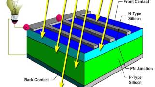 Solar cell animation