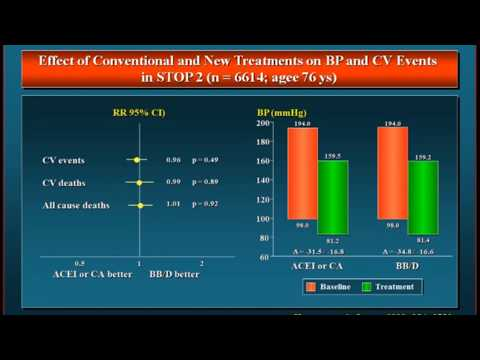 the position of beta blockers in treatment of hypertension 2017