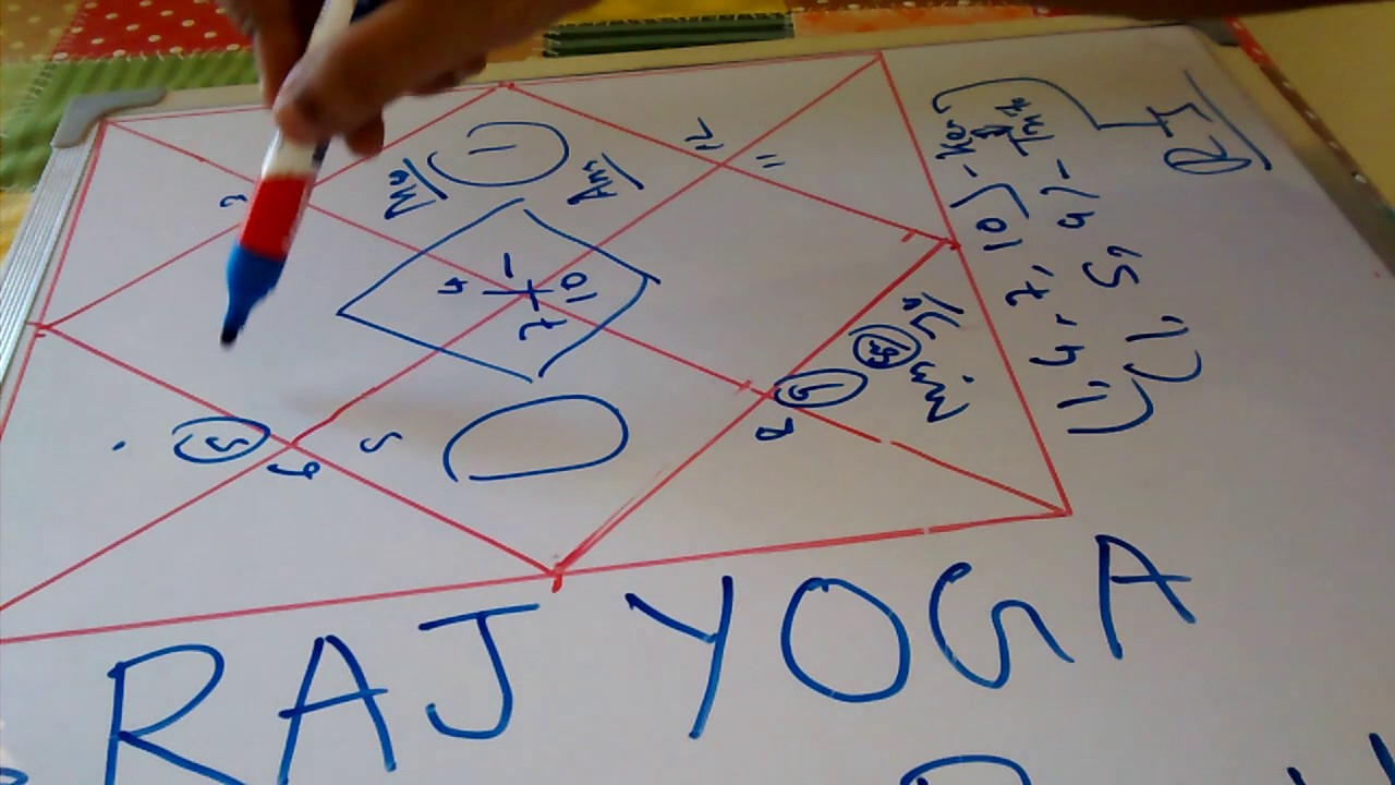 Important Rajyoga In Astrology